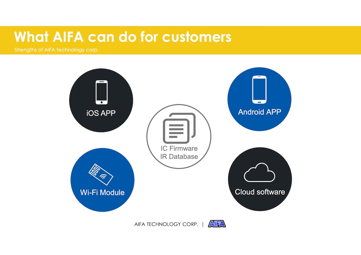 AIFA TECHNOLOGY CORP-a23
