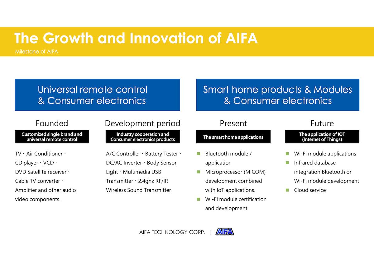 AIFA TECHNOLOGY CORP-a8